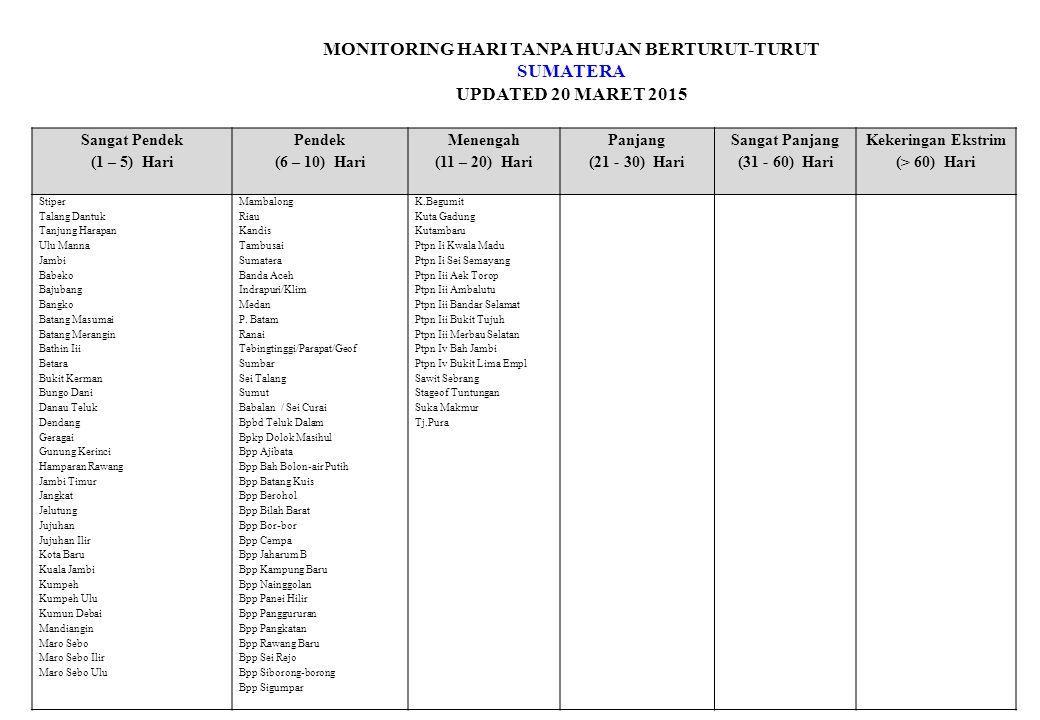 MONITORING HARI TANPA HUJAN BERTURUT-TURUT SUMATERA UPDATED 20 MARET 2015 Sangat Pendek (1 – 5) Hari Pendek (6 – 10) Hari Menengah (11 – 20) Hari Panjang (21 - 30) Hari Sangat Panjang (31 - 60) Hari Kekeringan Ekstrim (> 60) Hari Stiper Talang Dantuk Tanjung Harapan Ulu Manna Jambi Babeko Bajubang Bangko Batang Masumai Batang Merangin Bathin Iii Betara Bukit Kerman Bungo Dani Danau Teluk Dendang Geragai Gunung Kerinci Hamparan Rawang Jambi Timur Jangkat Jelutung Jujuhan Jujuhan Ilir Kota Baru Kuala Jambi Kumpeh Kumpeh Ulu Kumun Debai Mandiangin Maro Sebo Maro Sebo Ilir Maro Sebo Ulu Mambalong Riau Kandis Tambusai Sumatera Banda Aceh Indrapuri/Klim Medan P.
