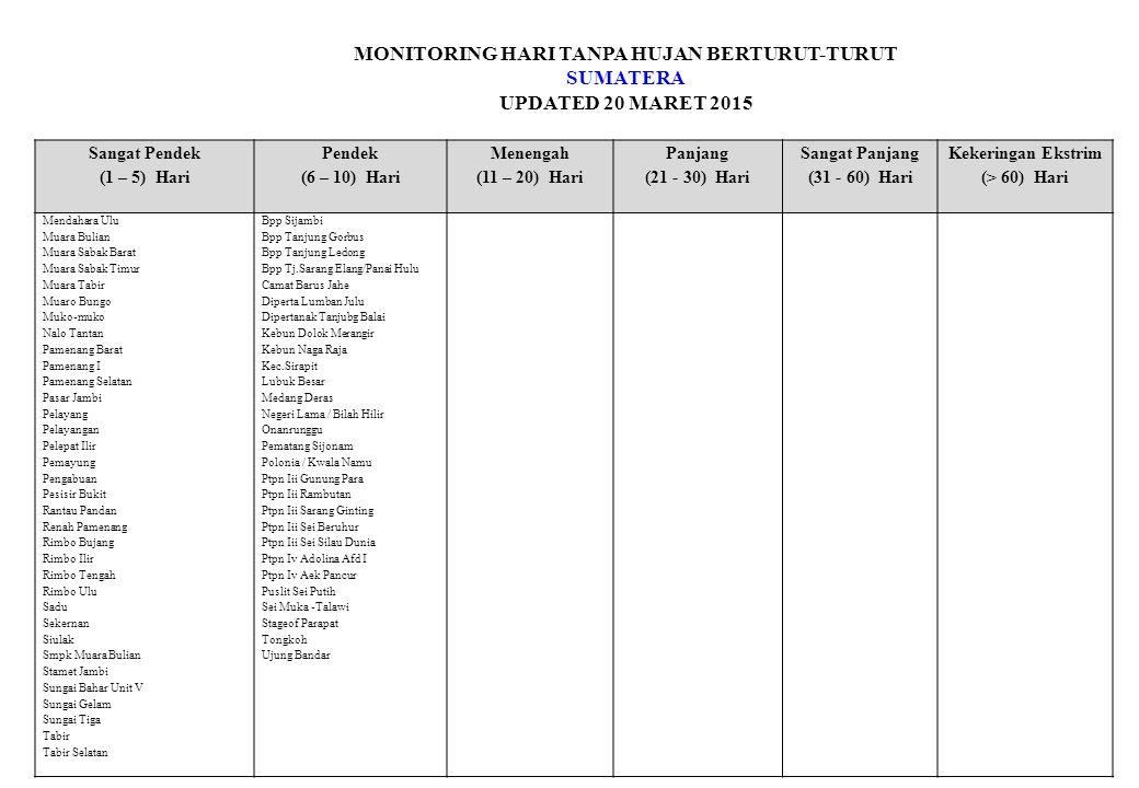 MONITORING HARI TANPA HUJAN BERTURUT-TURUT SUMATERA UPDATED 20 MARET 2015 Sangat Pendek (1 – 5) Hari Pendek (6 – 10) Hari Menengah (11 – 20) Hari Panjang (21 - 30) Hari Sangat Panjang (31 - 60) Hari Kekeringan Ekstrim (> 60) Hari Tabir Ulu Taman Rajo Tanah Kampung Tanah Sepenggal Tanah Tumbuh Tasep Lintas Telanaipura Tengah Ilir Tujuh Koto Tungkal Ilir Tungkal Ulu Lampung Air Naningan Astra Ksetra Batang Hari Nuban Belalau Bengkulu Rejo Betung Biha Branti Bulu Sari Bumi Aji Cabdin Pertanian Candimas Ganti Warno Gondang Rejo Gunung Alip Gunung Besar Jati Ringin Karang Sari Kelapa Tujuh Kota Dalom Lubuk Kamal Negeri Sakti