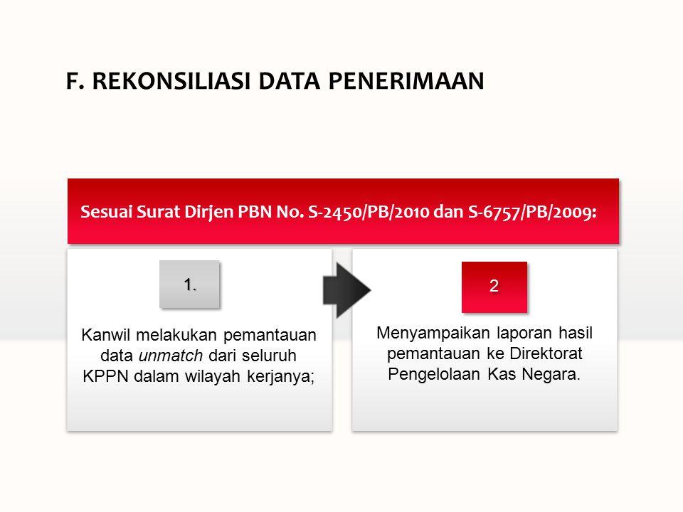 F.REKONSILIASI DATA PENERIMAAN Menyampaikan laporan hasil pemantauan ke Direktorat Pengelolaan Kas Negara.