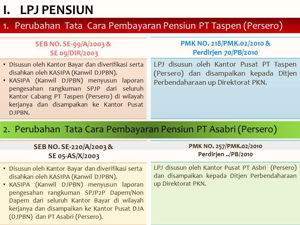 I.LPJ PENSIUN 1.Perubahan Tata Cara Pembayaran Pensiun PT Taspen (Persero) SEB NO.