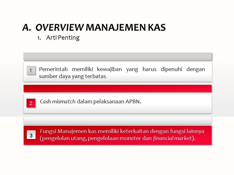 1.Arti Penting A.OVERVIEW MANAJEMEN KAS 33 Fungsi Manajemen kas memiliki keterkaitan dengan fungsi lainnya (pengelolan utang, pengelolaan moneter dan financial market).