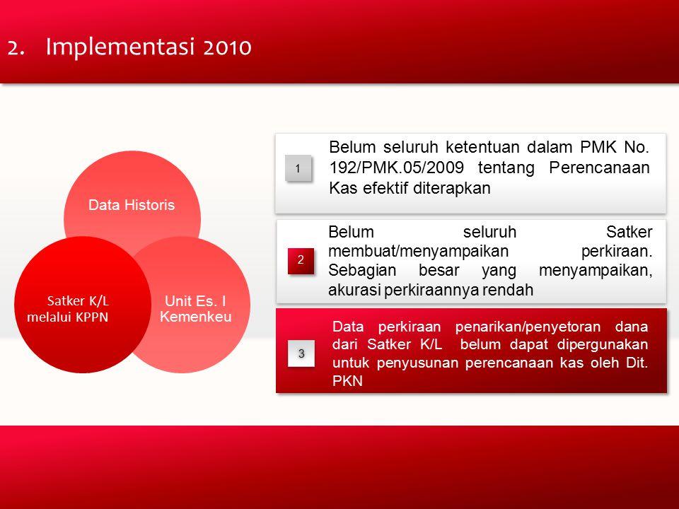 Data Historis Unit Es.I Kemenkeu Satker K/L melalui KPPN 1 1 Belum seluruh ketentuan dalam PMK No.