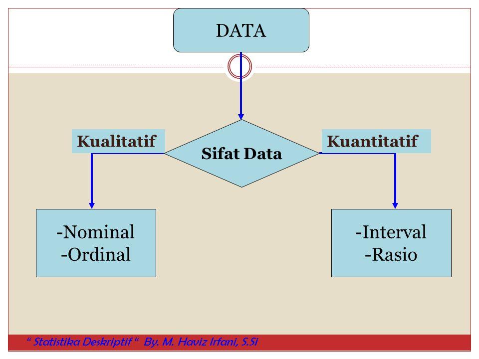 "DATA Sifat Data -Nominal -Ordinal -Interval -Rasio KualitatifKuantitatif "" Statistika Deskriptif "" By. M. Haviz Irfani, S.Si"