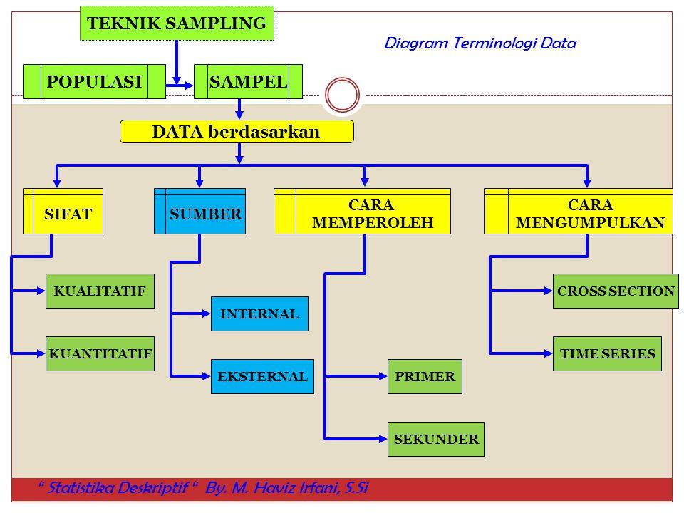 TEKNIK SAMPLING POPULASISAMPEL DATA berdasarkan SIFATSUMBER CARA MEMPEROLEH CARA MENGUMPULKAN KUALITATIF KUANTITATIF INTERNAL EKSTERNALPRIMER SEKUNDER