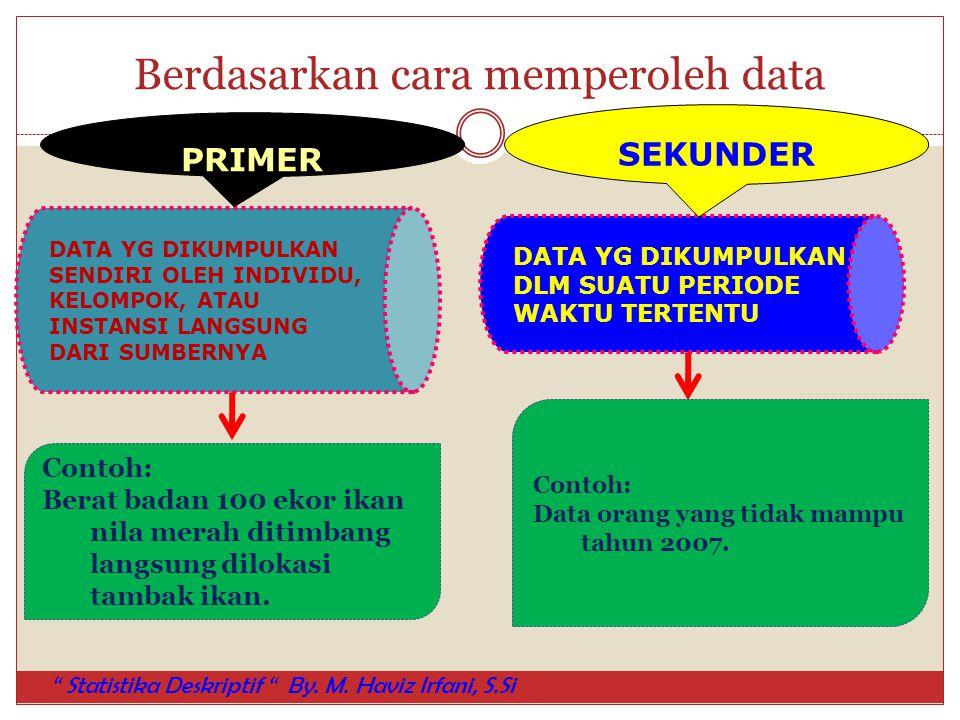 Berdasarkan cara memperoleh data DATA YG DIKUMPULKANSENDIRI OLEH INDIVIDU,KELOMPOK, ATAUINSTANSI LANGSUNGDARI SUMBERNYA PRIMER DATA YG DIKUMPULKANDLM