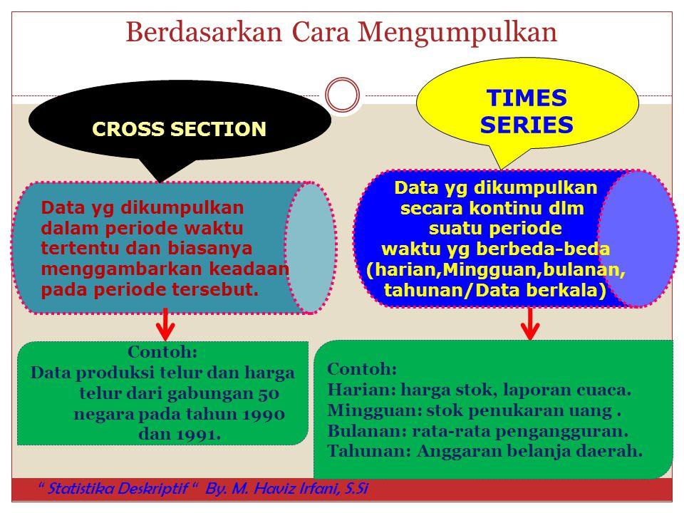 Berdasarkan Cara Mengumpulkan Data yg dikumpulkandalam periode waktutertentu dan biasanyamenggambarkan keadaanpada periode tersebut. CROSS SECTION Dat