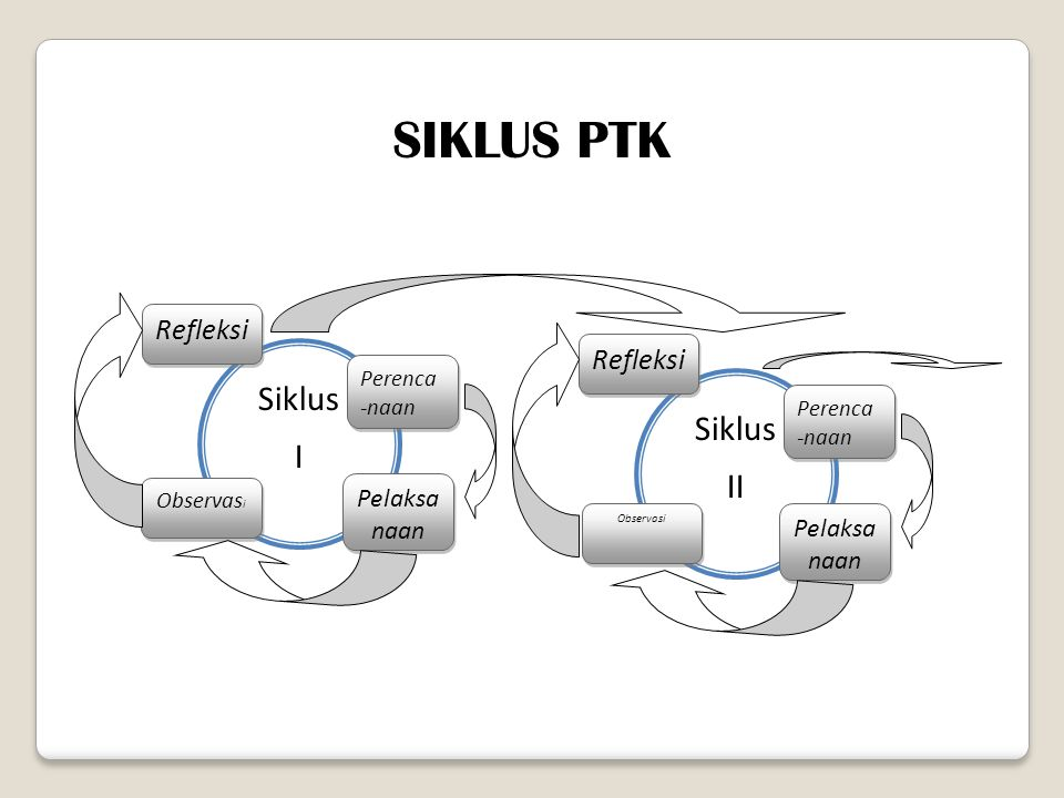 Siklus I Perenca -naan Pelaksa naan Observas i Refleksi Siklus II Perenca -naan Pelaksa naan Observasi Refleksi SIKLUS PTK