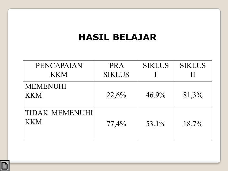 PENCAPAIAN KKM PRA SIKLUS SIKLUS I SIKLUS II MEMENUHI KKM 22,6%46,9%81,3% TIDAK MEMENUHI KKM 77,4%53,1%18,7% HASIL BELAJAR
