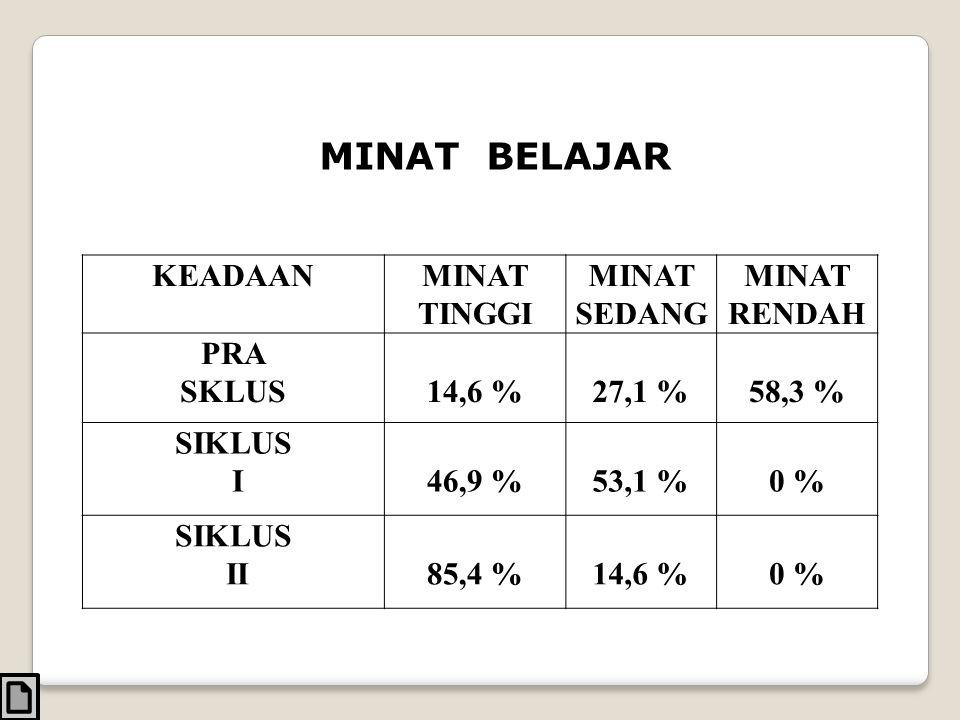 MINAT BELAJAR KEADAANMINAT TINGGI MINAT SEDANG MINAT RENDAH PRA SKLUS14,6 %27,1 %58,3 % SIKLUS I46,9 %53,1 %0 % SIKLUS II85,4 %14,6 %0 %