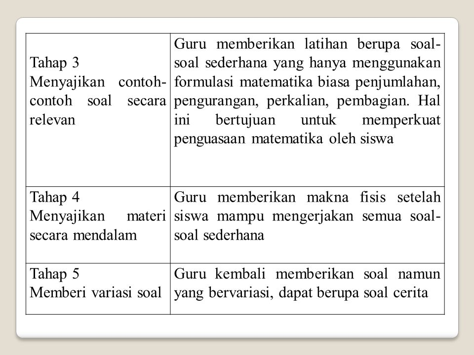 Tahap 3 Menyajikan contoh- contoh soal secara relevan Guru memberikan latihan berupa soal- soal sederhana yang hanya menggunakan formulasi matematika