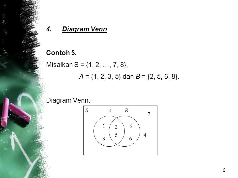 9 4.Diagram Venn Contoh 5. Misalkan S = {1, 2, …, 7, 8}, A = {1, 2, 3, 5} dan B = {2, 5, 6, 8}. Diagram Venn: S 1 2 5 36 8 4 7 AB