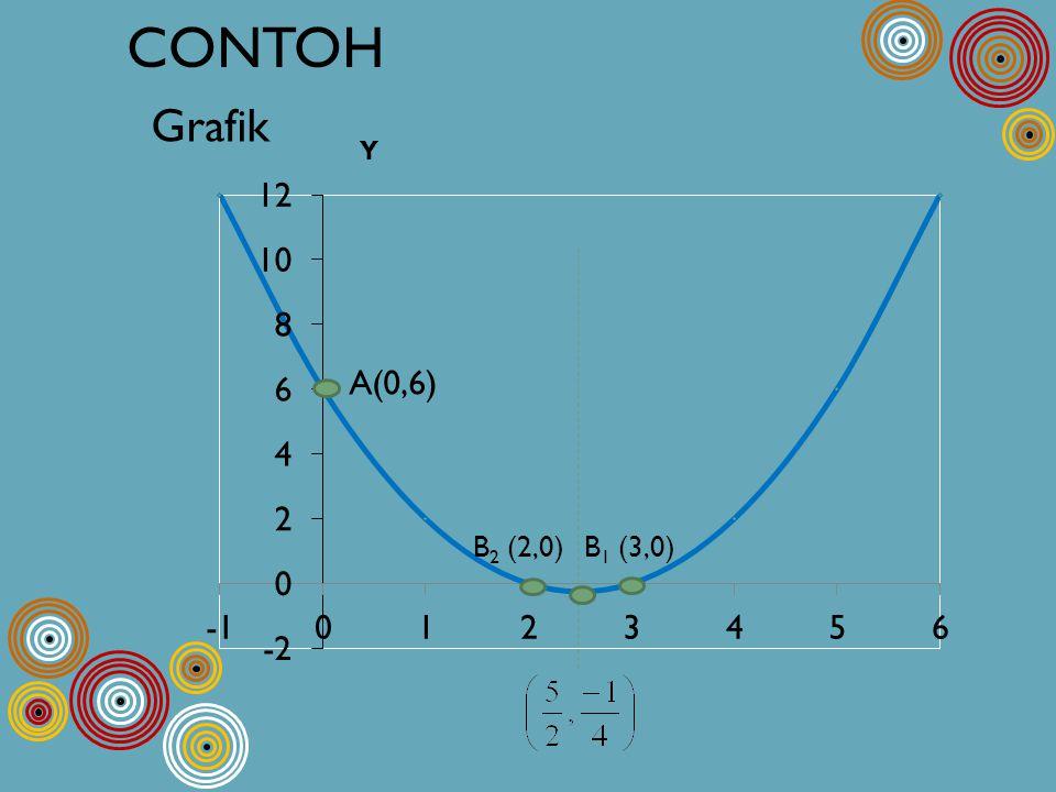 Grafik A(0,6) B 2 (2,0)B 1 (3,0)