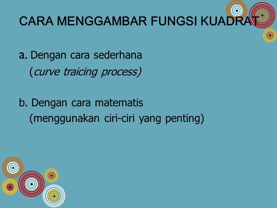CARA MENGGAMBAR FUNGSI KUADRAT a.Dengan cara sederhana (curve traicing process) b.