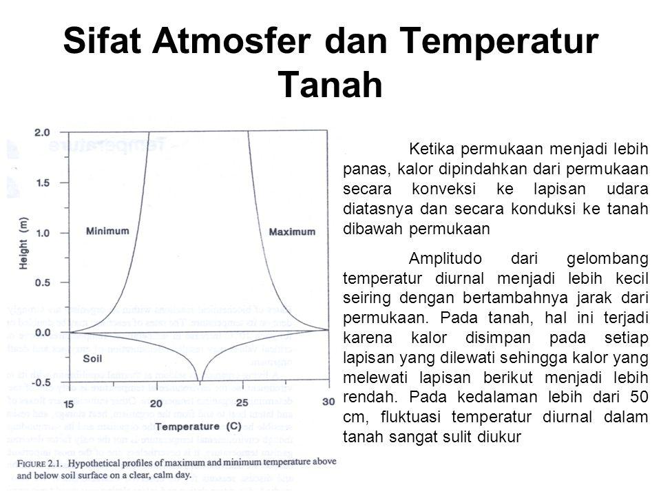 Sifat Atmosfer dan Temperatur Tanah Ketika permukaan menjadi lebih panas, kalor dipindahkan dari permukaan secara konveksi ke lapisan udara diatasnya dan secara konduksi ke tanah dibawah permukaan Amplitudo dari gelombang temperatur diurnal menjadi lebih kecil seiring dengan bertambahnya jarak dari permukaan.