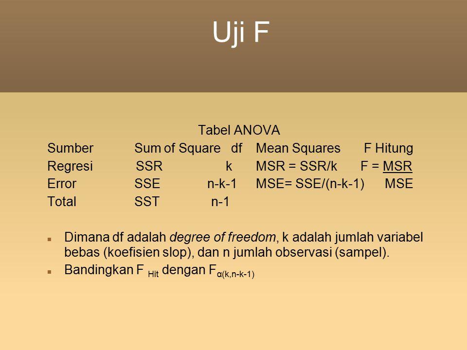 Uji F Tabel ANOVA Sumber Sum of Square df Mean Squares F Hitung RegresiSSR k MSR = SSR/k F = MSR Error SSE n-k-1 MSE= SSE/(n-k-1) MSE Total SST n-1 Di