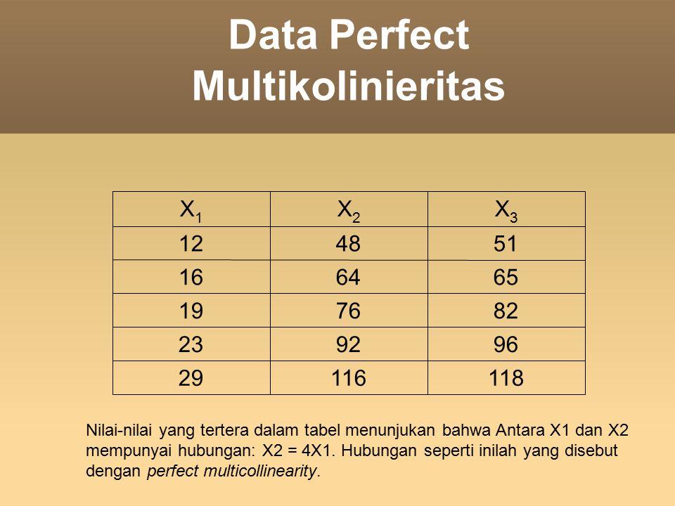 Data Perfect Multikolinieritas 11811629 969223 827619 656416 514812 X3X3 X2X2 X1X1 Nilai-nilai yang tertera dalam tabel menunjukan bahwa Antara X1 dan