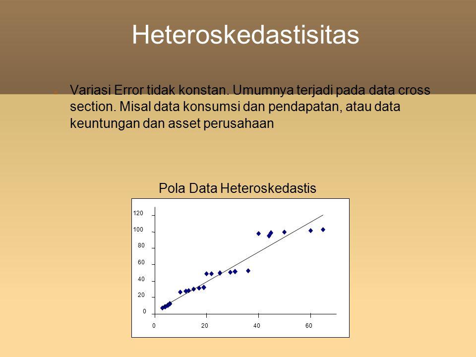 Heteroskedastisitas Variasi Error tidak konstan. Umumnya terjadi pada data cross section. Misal data konsumsi dan pendapatan, atau data keuntungan dan