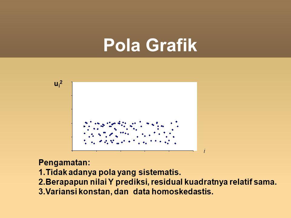 Pola Grafik ui2ui2 Pengamatan: 1.Tidak adanya pola yang sistematis. 2.Berapapun nilai Y prediksi, residual kuadratnya relatif sama. 3.Variansi konstan