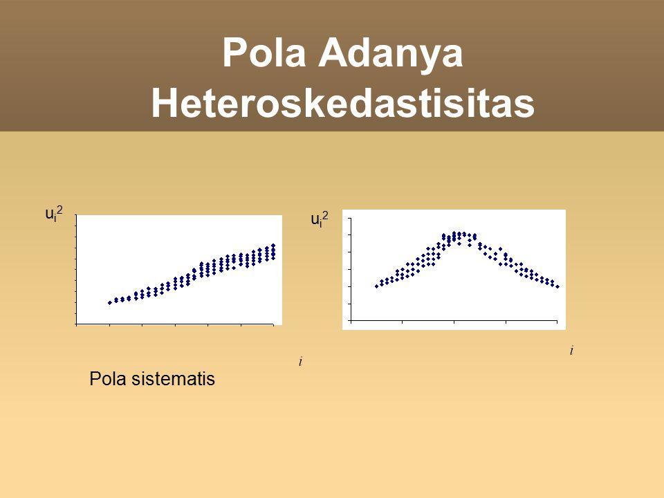 Pola Adanya Heteroskedastisitas Pola sistematis ui2ui2 ui2ui2