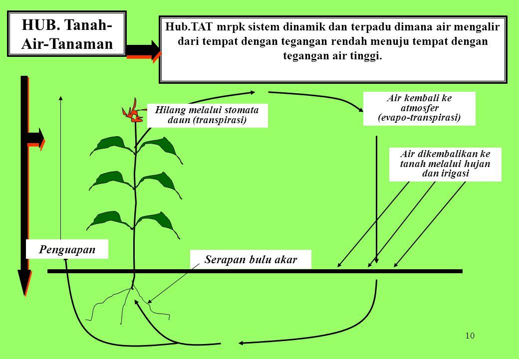 10 HUB. Tanah- Air-Tanaman Hub.TAT mrpk sistem dinamik dan terpadu dimana air mengalir dari tempat dengan tegangan rendah menuju tempat dengan teganga