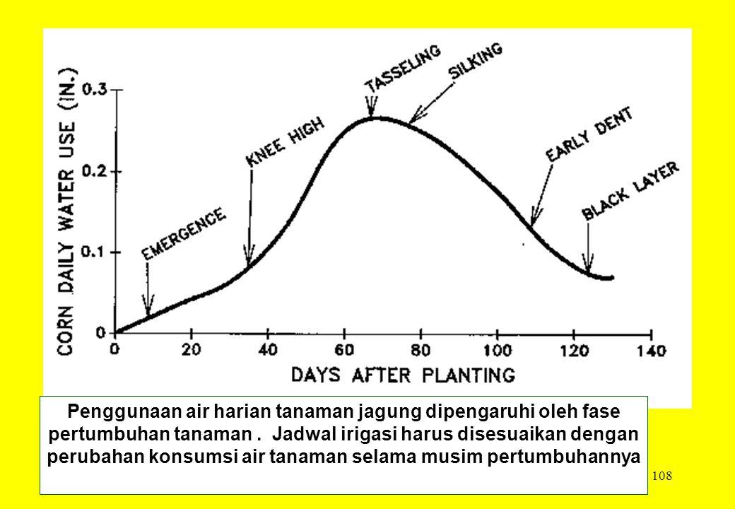 108 Penggunaan air harian tanaman jagung dipengaruhi oleh fase pertumbuhan tanaman. Jadwal irigasi harus disesuaikan dengan perubahan konsumsi air tan
