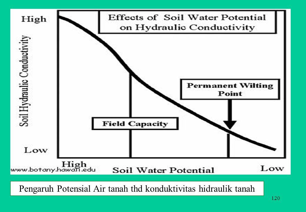 120 Pengaruh Potensial Air tanah thd konduktivitas hidraulik tanah