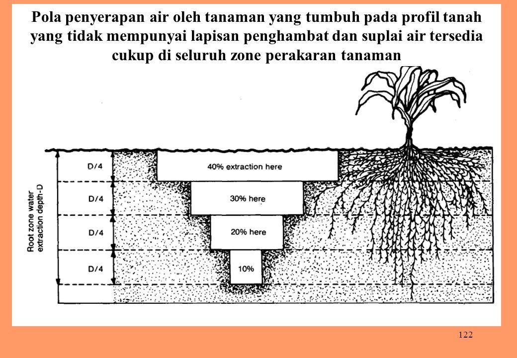122 Pola penyerapan air oleh tanaman yang tumbuh pada profil tanah yang tidak mempunyai lapisan penghambat dan suplai air tersedia cukup di seluruh zo
