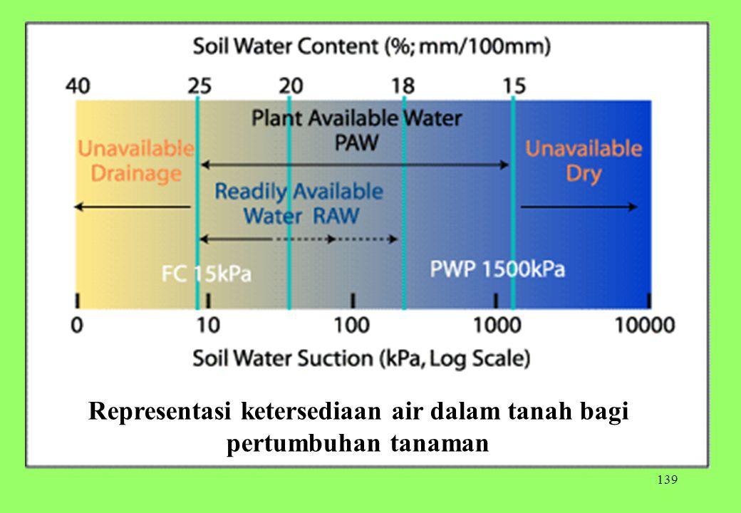 139 Representasi ketersediaan air dalam tanah bagi pertumbuhan tanaman