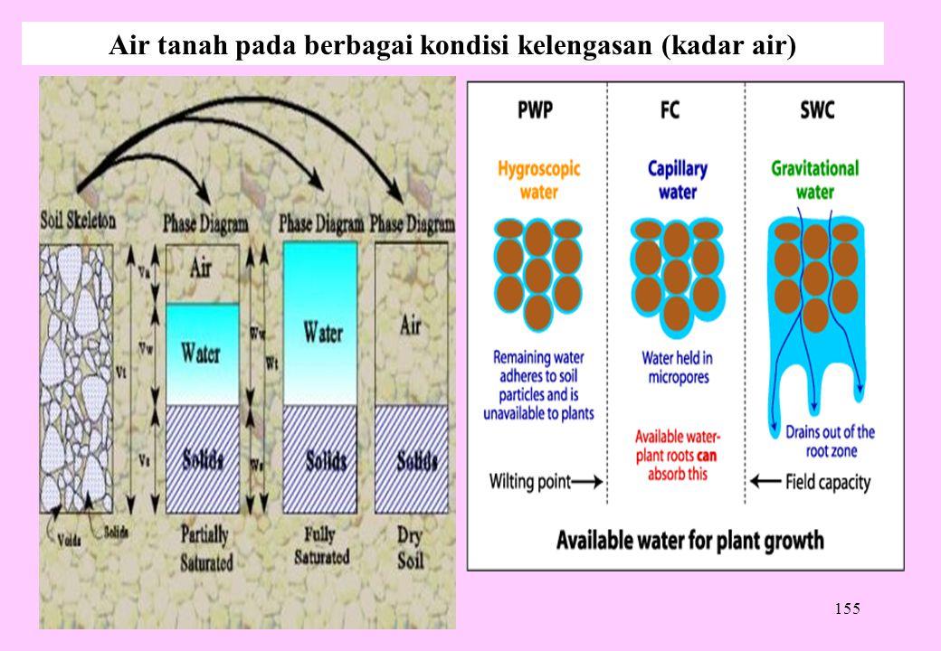 155 Air tanah pada berbagai kondisi kelengasan (kadar air)