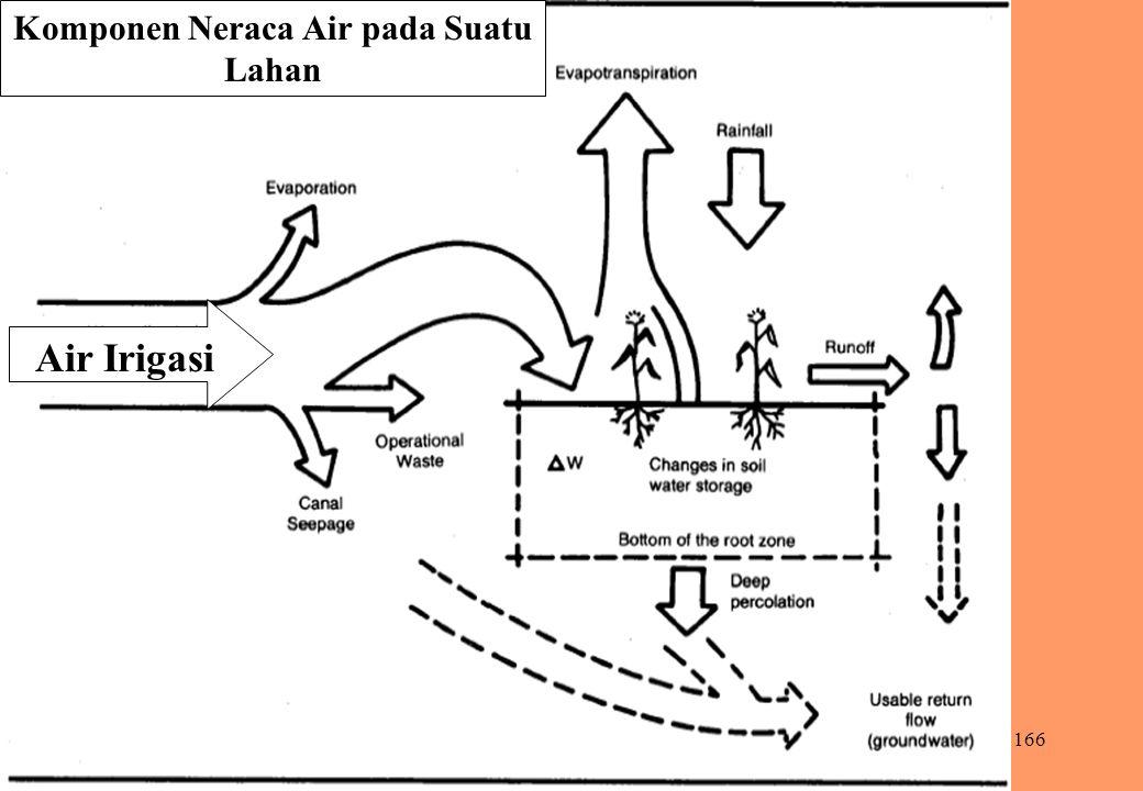 166 Komponen Neraca Air pada Suatu Lahan Air Irigasi