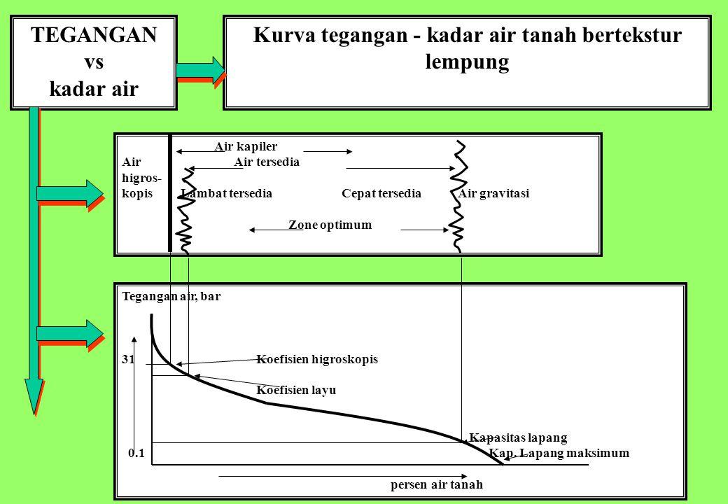 18 TEGANGAN vs kadar air Kurva tegangan - kadar air tanah bertekstur lempung Tegangan air, bar 31Koefisien higroskopis Koefisien layu Kapasitas lapang