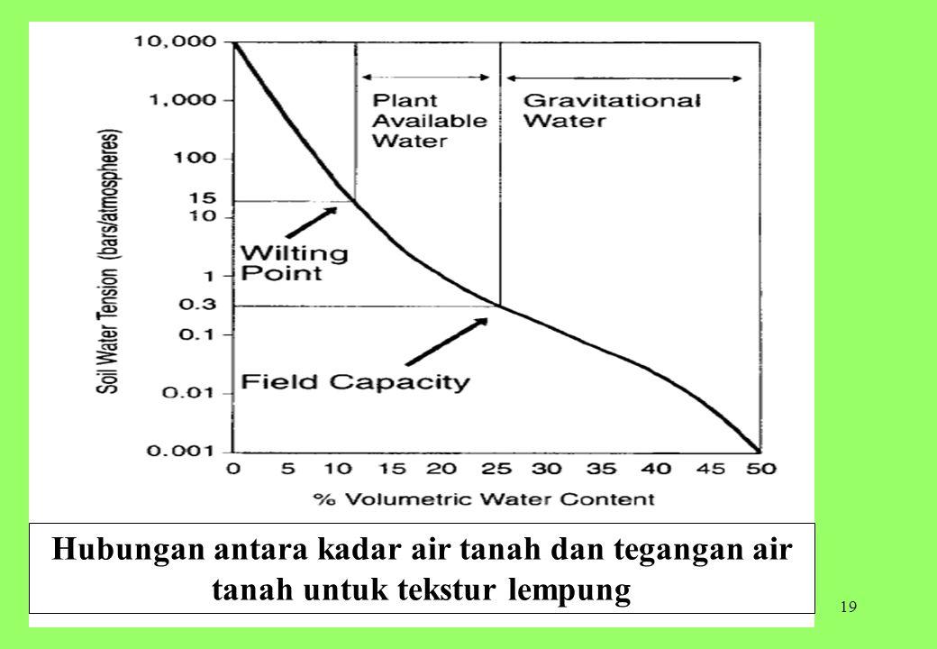 19 Hubungan antara kadar air tanah dan tegangan air tanah untuk tekstur lempung