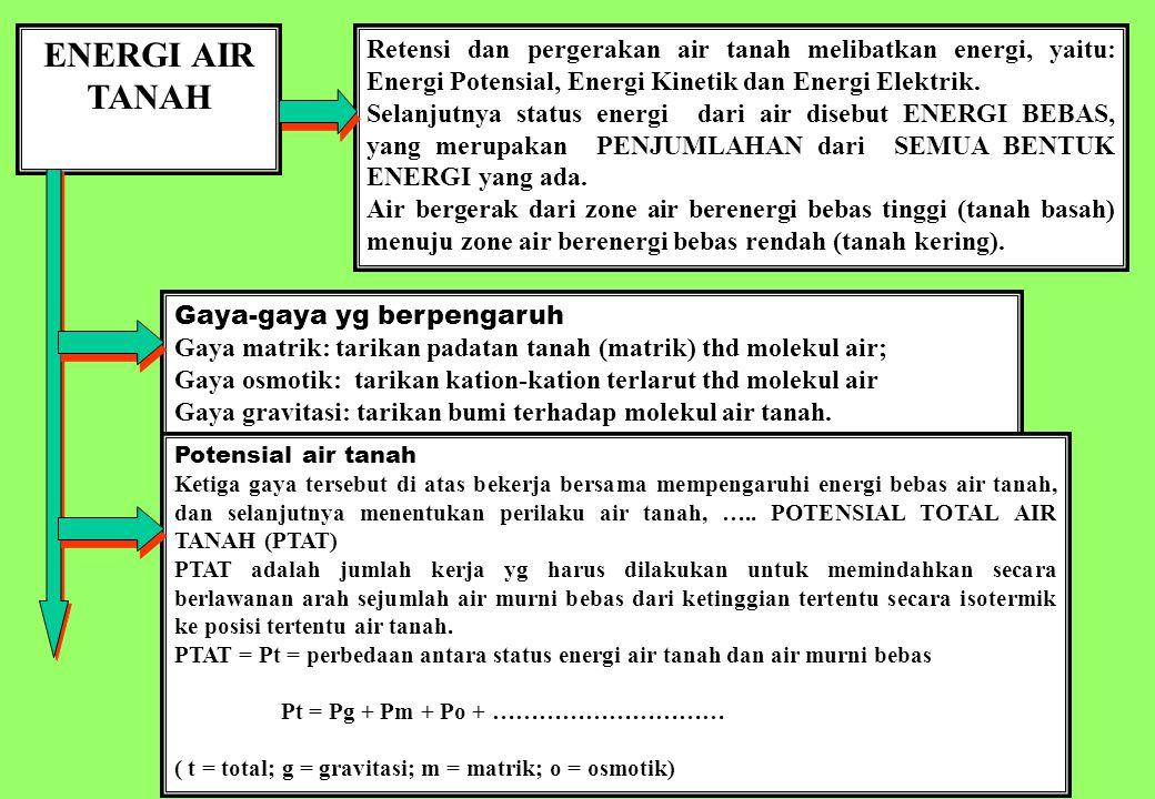 22 ENERGI AIR TANAH Retensi dan pergerakan air tanah melibatkan energi, yaitu: Energi Potensial, Energi Kinetik dan Energi Elektrik. Selanjutnya statu