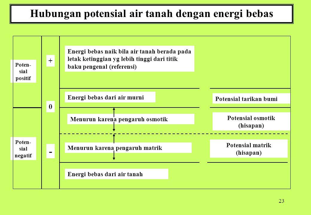 23 Hubungan potensial air tanah dengan energi bebas Energi bebas naik bila air tanah berada pada letak ketinggian yg lebih tinggi dari titik baku peng