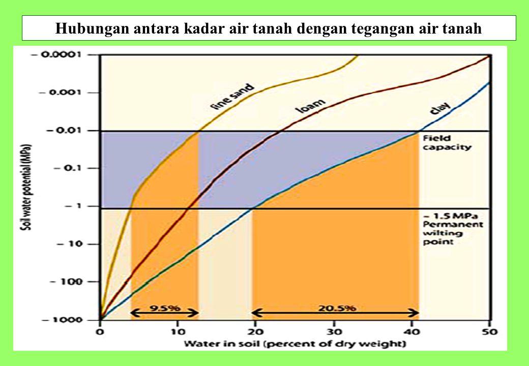 28 Hubungan antara kadar air tanah dengan tegangan air tanah