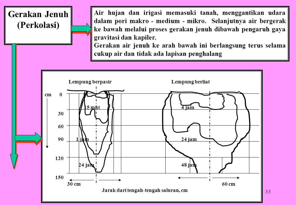 33 Gerakan Jenuh (Perkolasi) Air hujan dan irigasi memasuki tanah, menggantikan udara dalam pori makro - medium - mikro. Selanjutnya air bergerak ke b