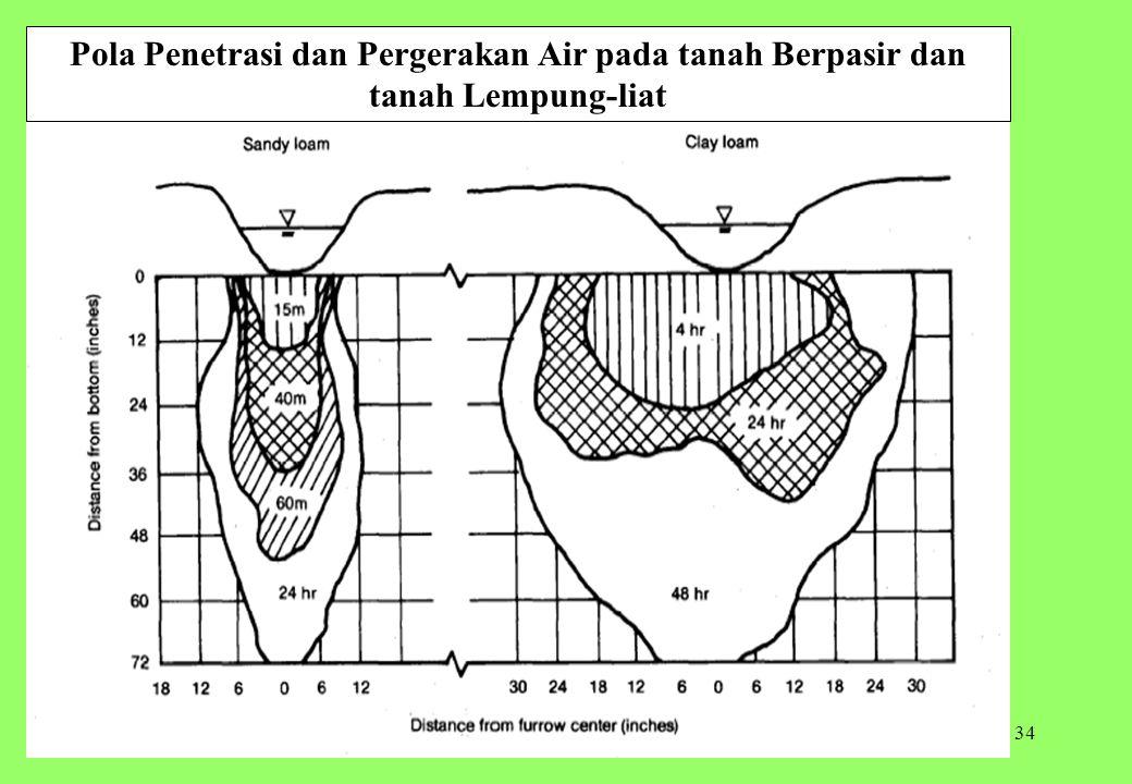34 Pola Penetrasi dan Pergerakan Air pada tanah Berpasir dan tanah Lempung-liat
