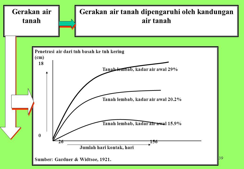 39 Gerakan air tanah Gerakan air tanah dipengaruhi oleh kandungan air tanah Penetrasi air dari tnh basah ke tnh kering (cm) 18 Tanah lembab, kadar air