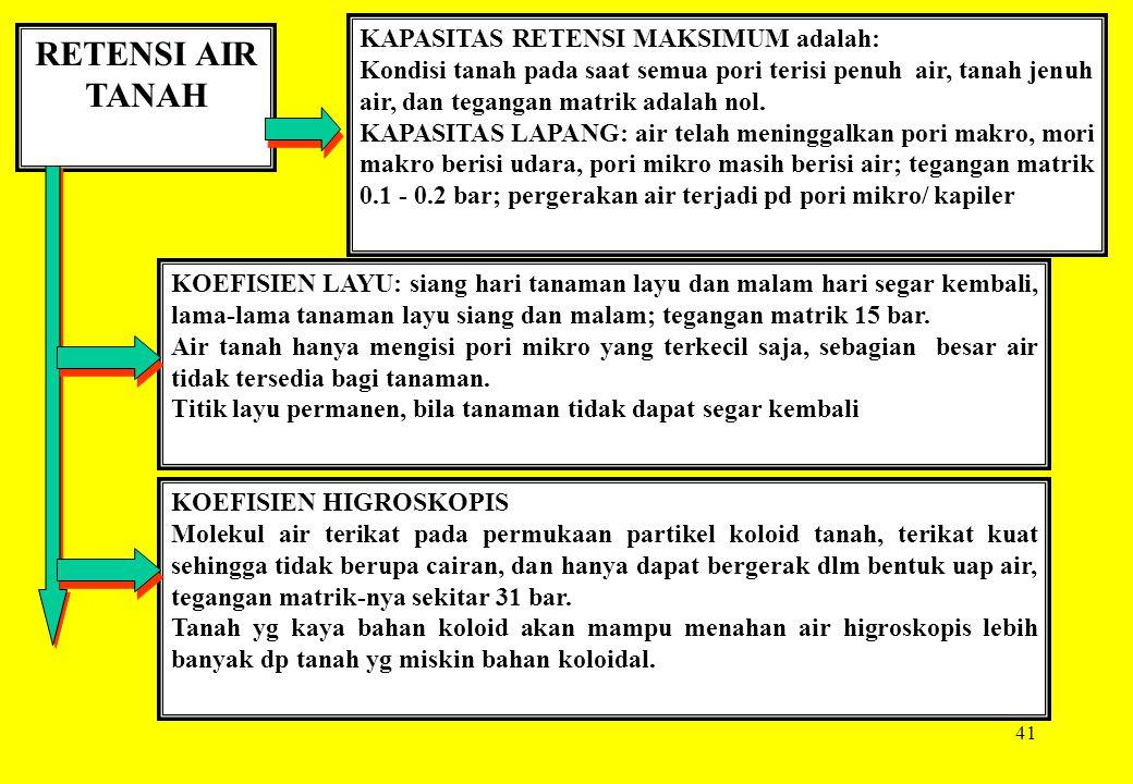 41 RETENSI AIR TANAH KAPASITAS RETENSI MAKSIMUM adalah: Kondisi tanah pada saat semua pori terisi penuh air, tanah jenuh air, dan tegangan matrik adal