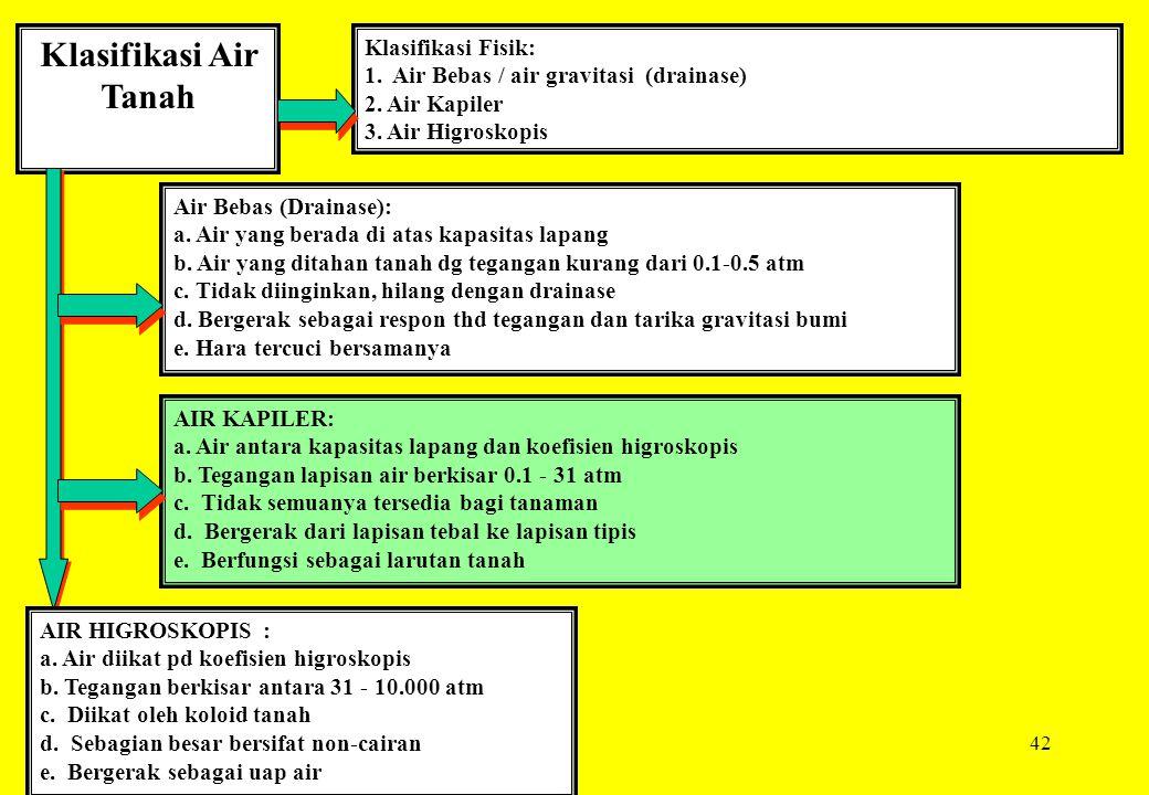 42 Klasifikasi Air Tanah Klasifikasi Fisik: 1. Air Bebas / air gravitasi (drainase) 2. Air Kapiler 3. Air Higroskopis Air Bebas (Drainase): a. Air yan