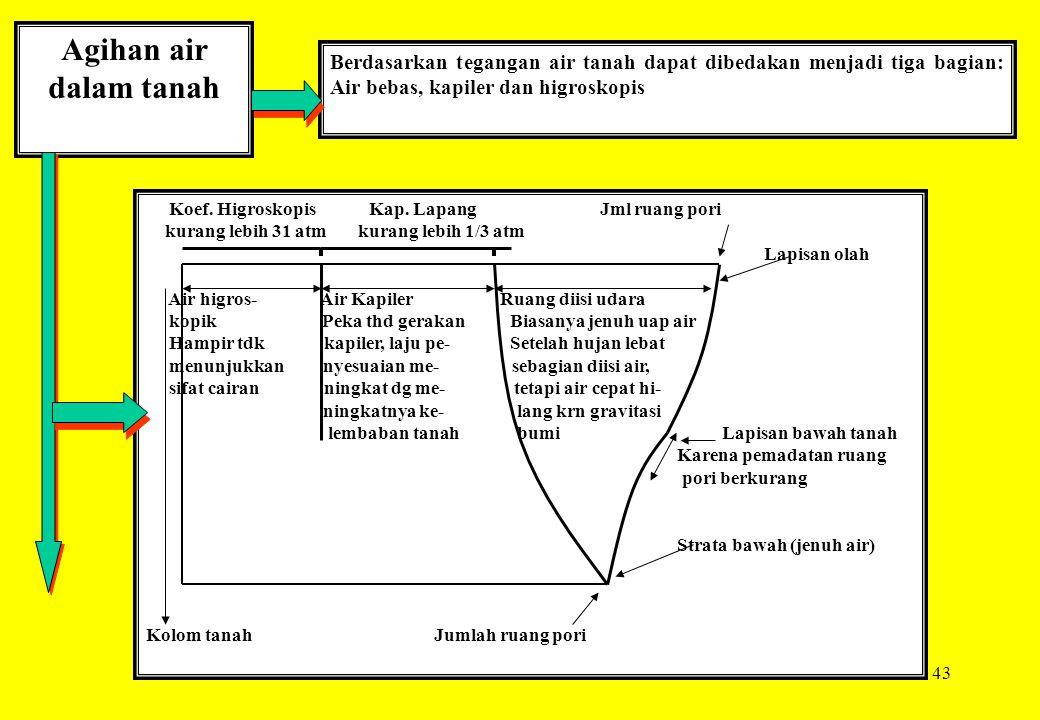 43 Agihan air dalam tanah Berdasarkan tegangan air tanah dapat dibedakan menjadi tiga bagian: Air bebas, kapiler dan higroskopis Koef. Higroskopis Kap