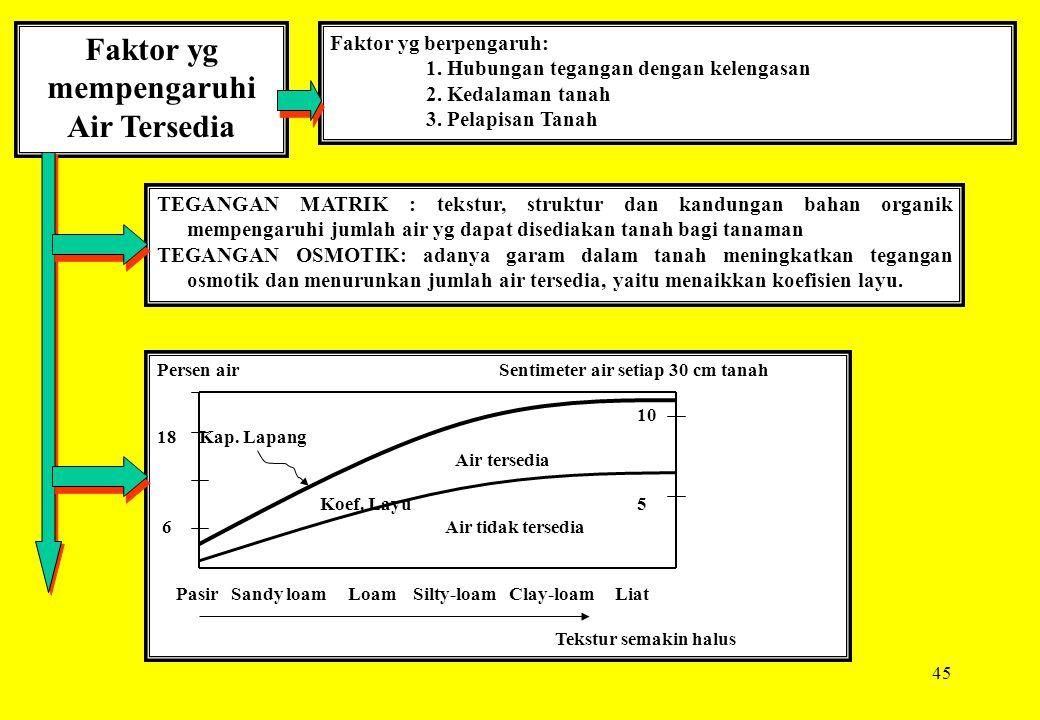 45 Faktor yg mempengaruhi Air Tersedia Faktor yg berpengaruh: 1. Hubungan tegangan dengan kelengasan 2. Kedalaman tanah 3. Pelapisan Tanah TEGANGAN MA