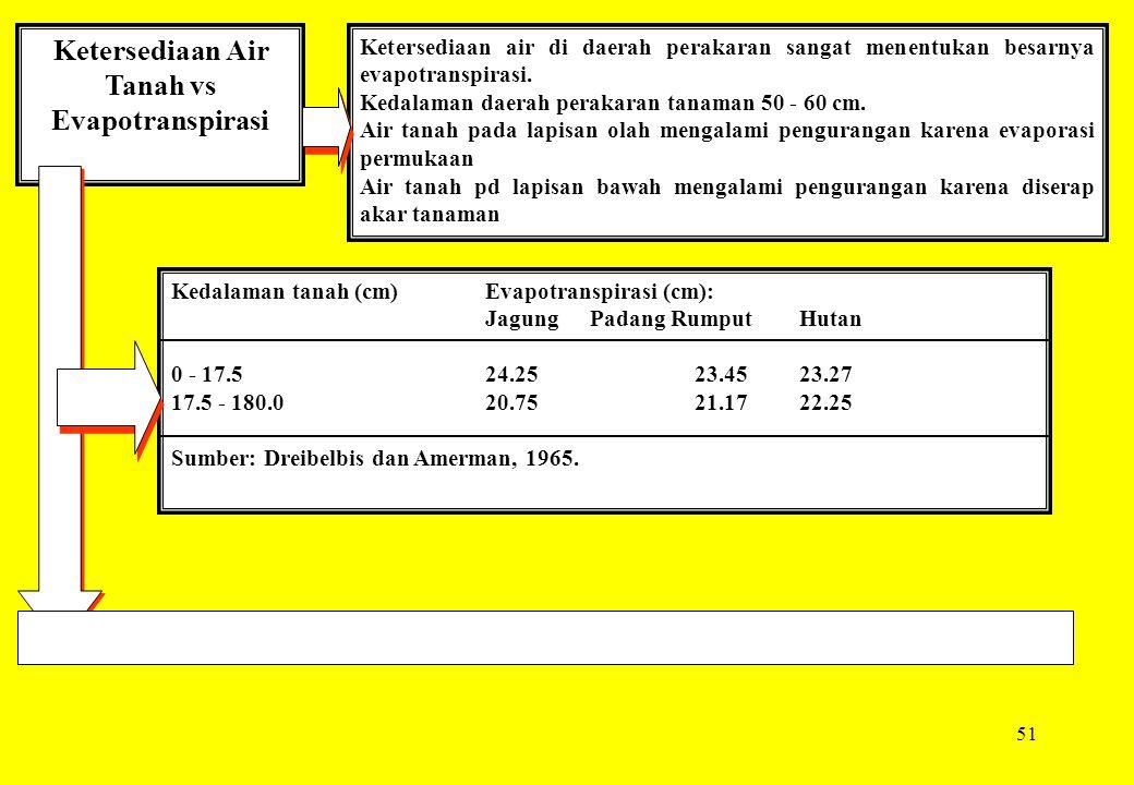 51 Ketersediaan Air Tanah vs Evapotranspirasi Ketersediaan air di daerah perakaran sangat menentukan besarnya evapotranspirasi. Kedalaman daerah perak