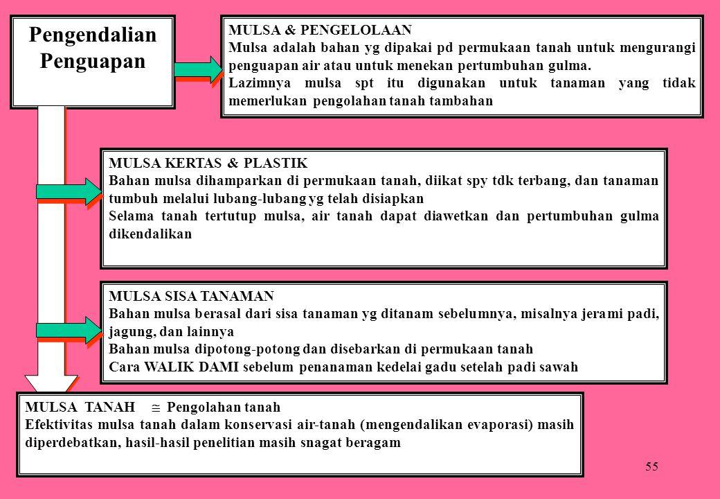 55 Pengendalian Penguapan MULSA & PENGELOLAAN Mulsa adalah bahan yg dipakai pd permukaan tanah untuk mengurangi penguapan air atau untuk menekan pertu