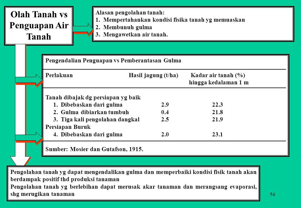 56 Olah Tanah vs Penguapan Air Tanah Alasan pengolahan tanah: 1. Mempertahankan kondisi fisika tanah yg memuaskan 2. Membunuh gulma 3. Mengawetkan air