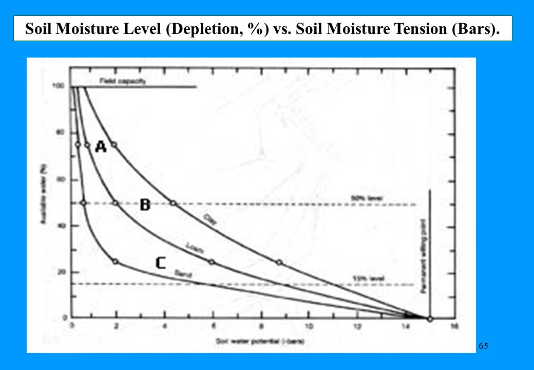 65 Soil Moisture Level (Depletion, %) vs. Soil Moisture Tension (Bars).