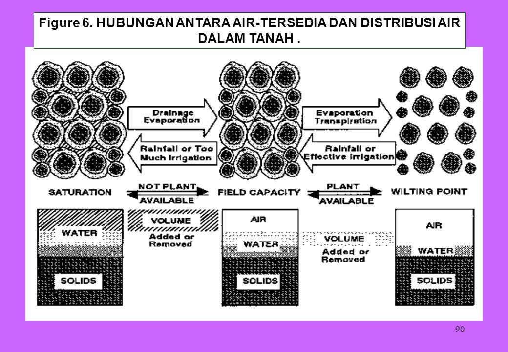 90 Figure 6. HUBUNGAN ANTARA AIR-TERSEDIA DAN DISTRIBUSI AIR DALAM TANAH.