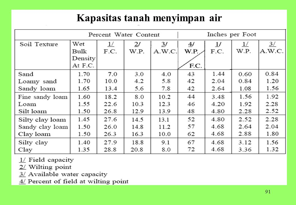 91 Kapasitas tanah menyimpan air