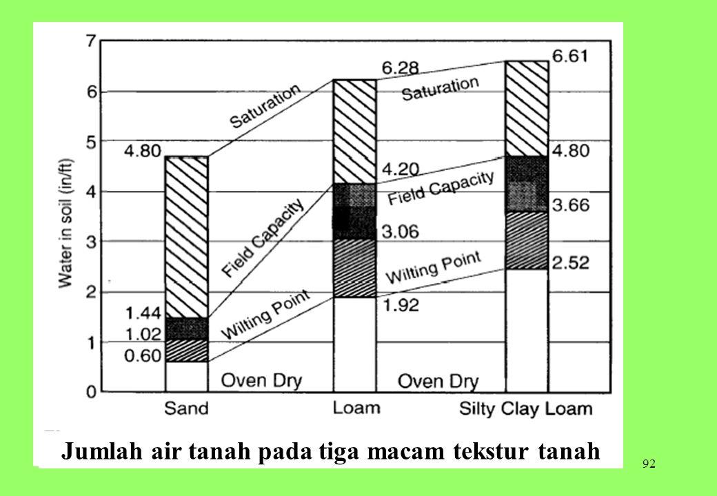 92 Jumlah air tanah pada tiga macam tekstur tanah