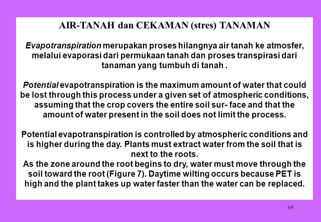 95 AIR-TANAH dan CEKAMAN (stres) TANAMAN Evapotranspiration merupakan proses hilangnya air tanah ke atmosfer, melalui evaporasi dari permukaan tanah d